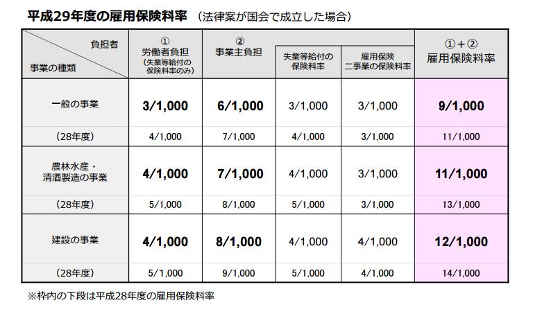 料率 雇用 保険