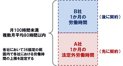 管理モデル