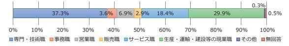 定年延長企業における最も多い職種